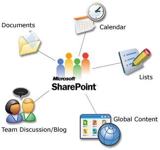 sharepoint hosting & wss 3 hosting